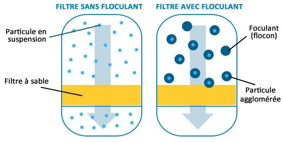 Schéma floculation piscine