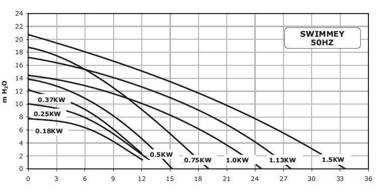 Courbes hydrauliques pompe piscine swimmey